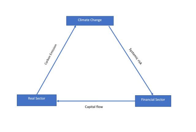 relationship between sectors V2